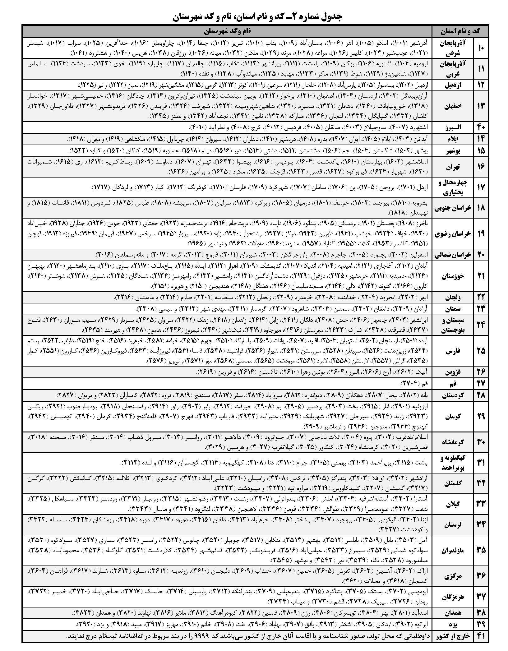 نمونه سوالات استخدامی دستیاران ستادی ۹۴