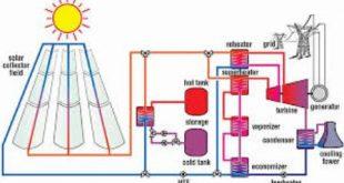 دانلود طرح توجیهی نیروگاه فتوولتائیک انرژی خورشیدی